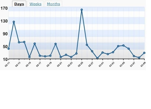 Blog stats|Mood indicator